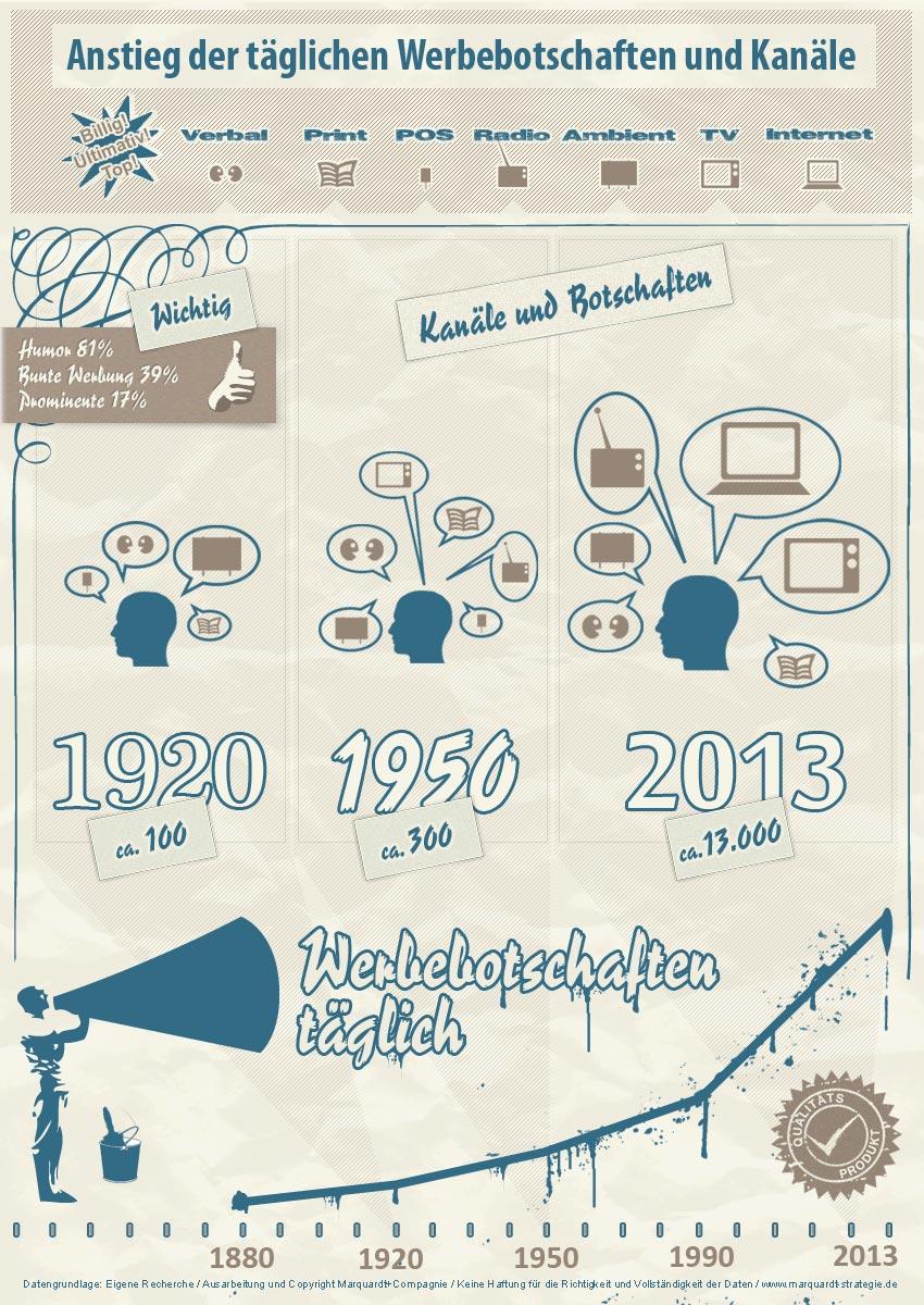 infografik_werbebotschaften