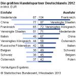 Einfuhr-Ausfuhr-2012
