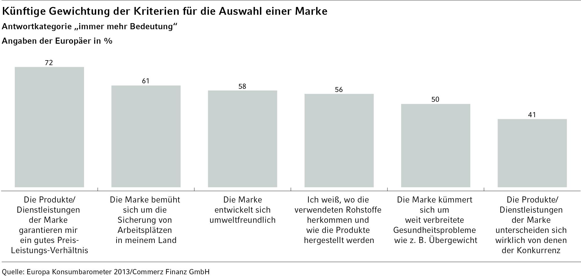 Quelle: Europa Konsumentenbarometer 2013 / Commerz Finanz GmbH